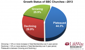 2013 church growth