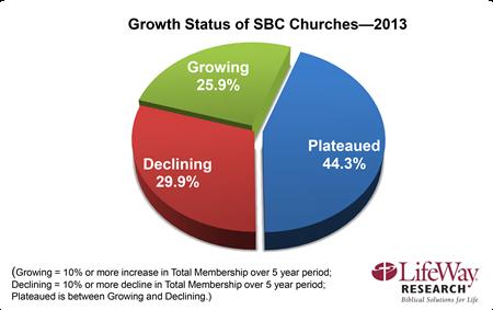 2013 church growth